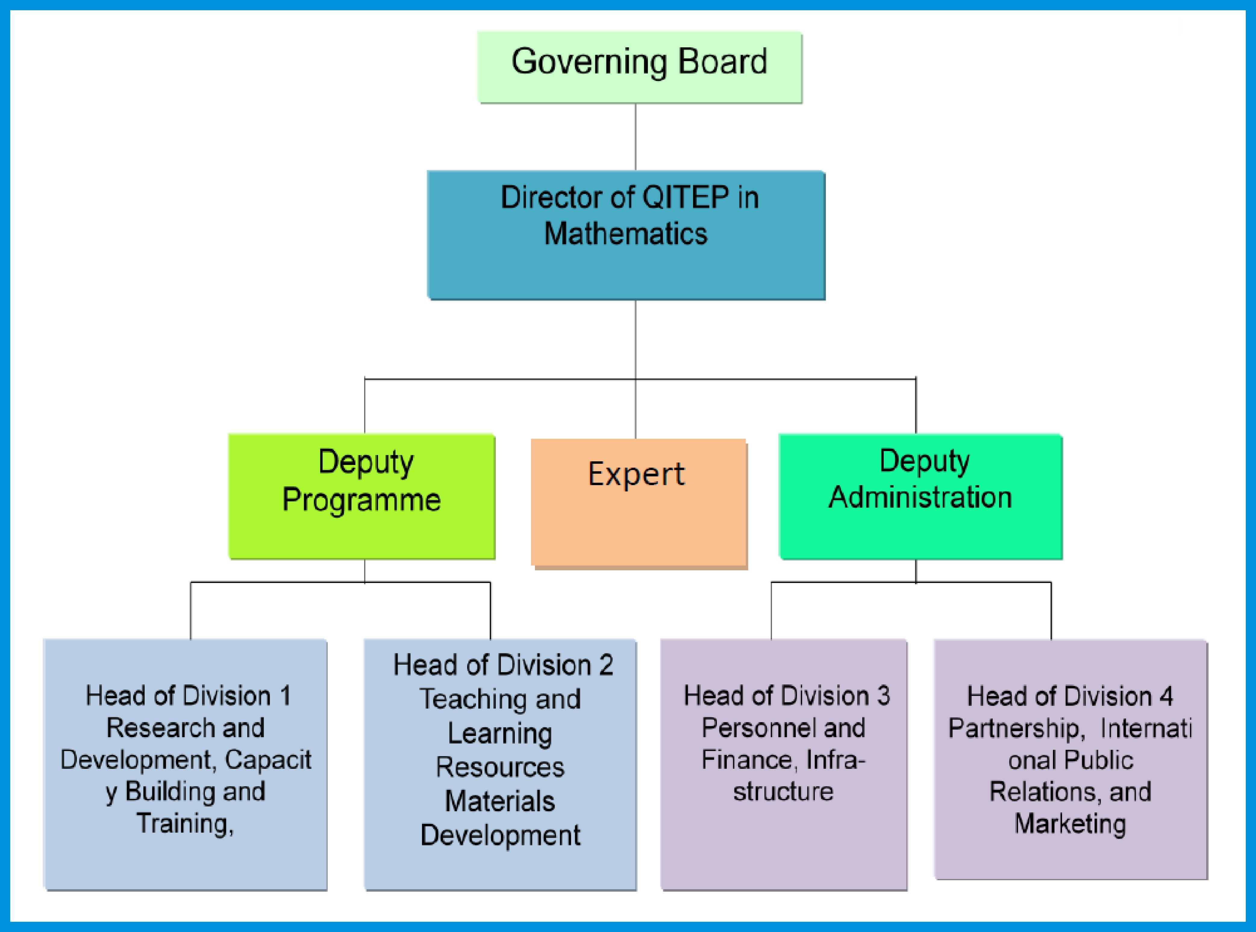 The organizational structure of QITEP in Mathematics is shown in the ...
